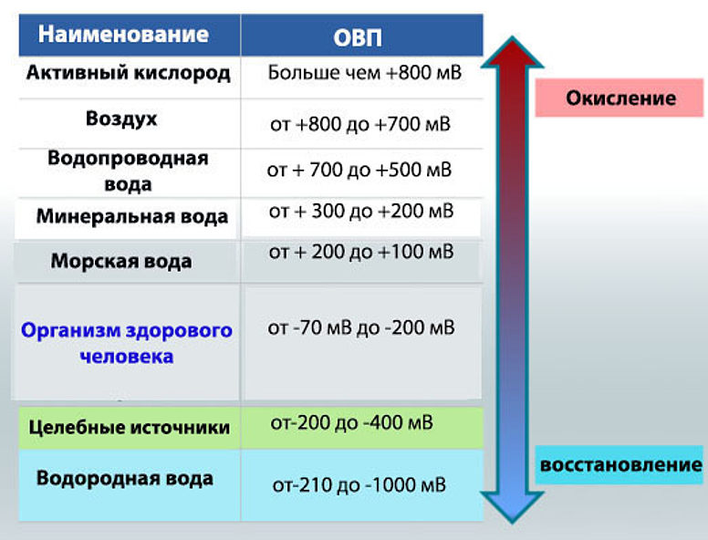 ОВП (окислительно-восстановительный потенциал)